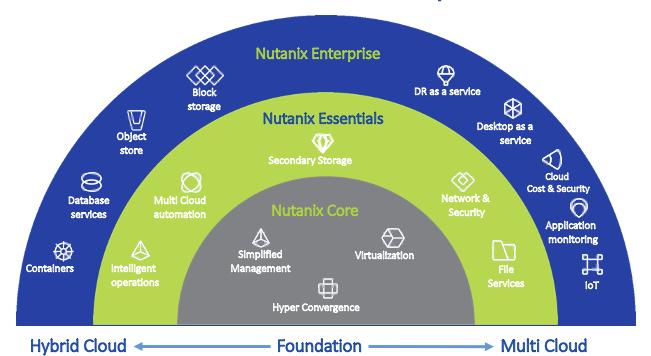 Nutanix Products