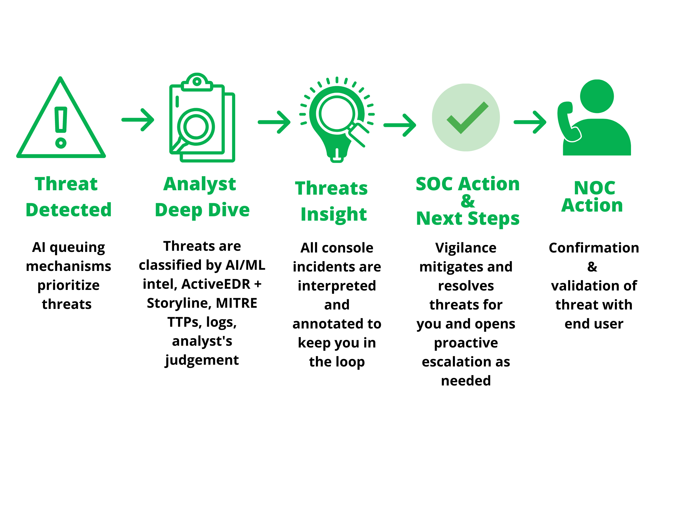 SOC Process